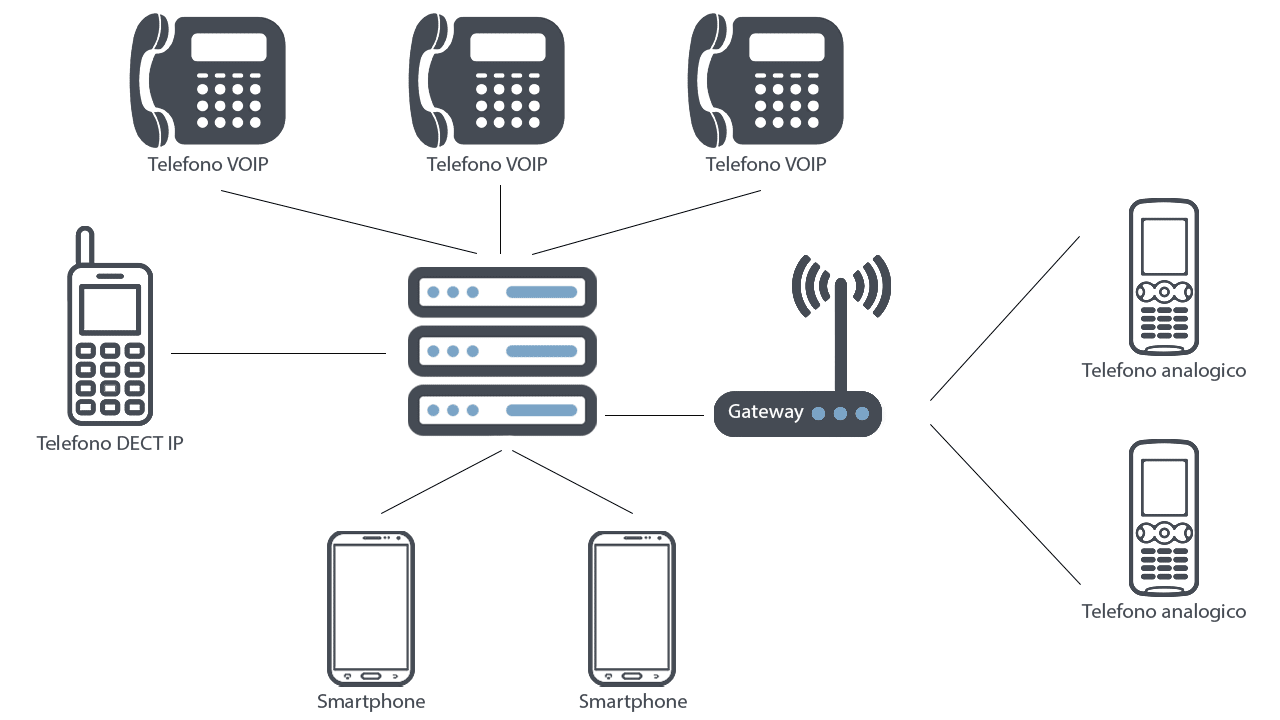 Sistema centralino VOIP